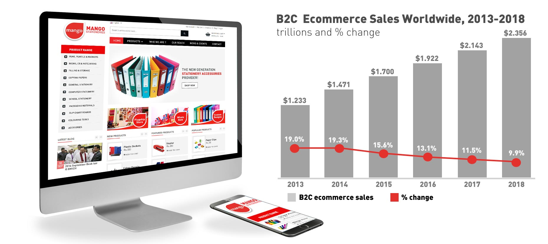 E-Commerce Web Solutions Sri Lanka